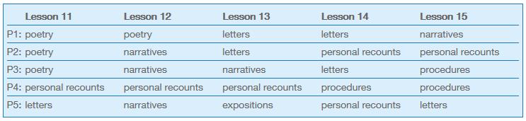 text-types-plan